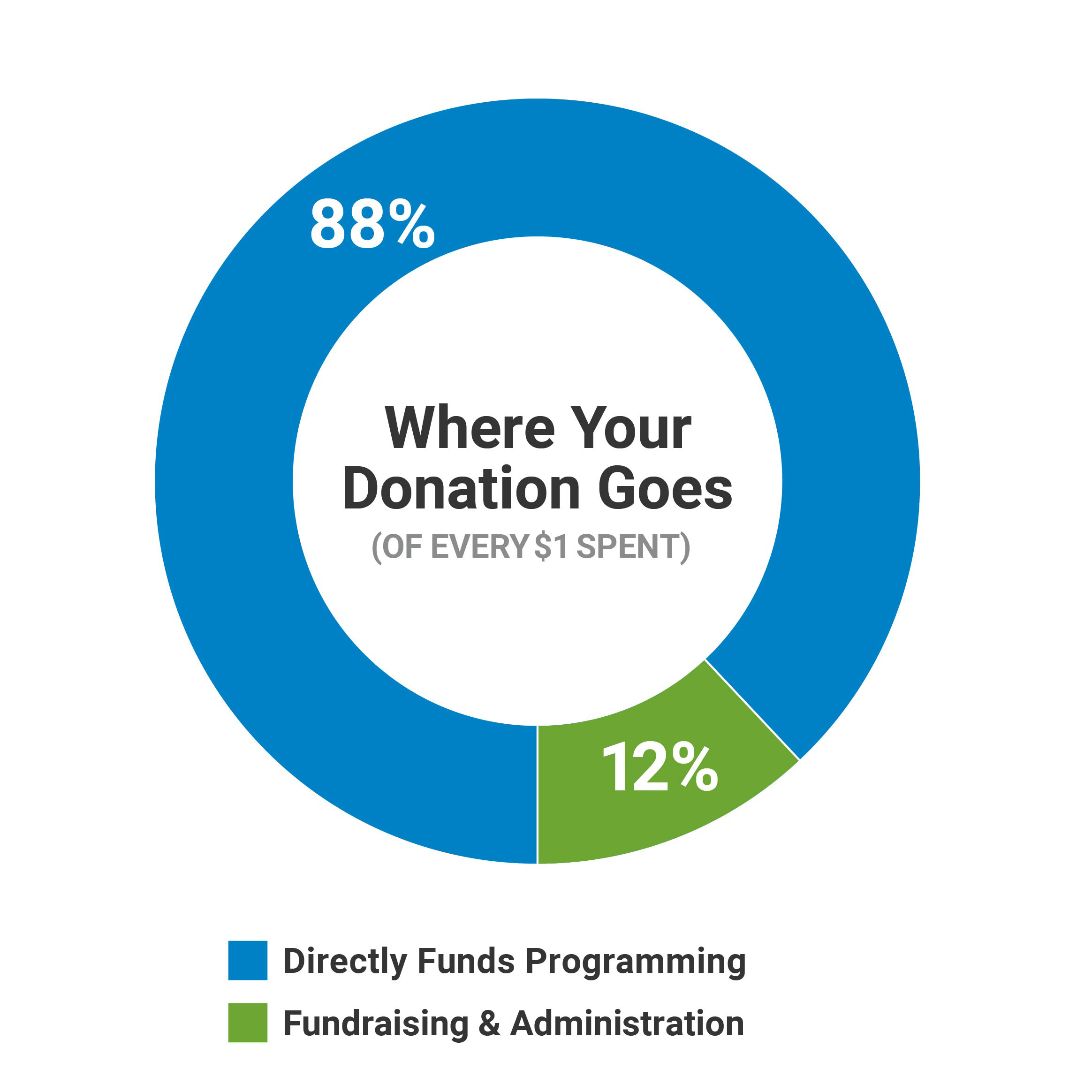 Where Your Donation Goes
