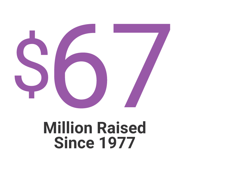 $64 Million Raised Since 1977